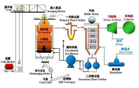 干熄焦余热发电流程图